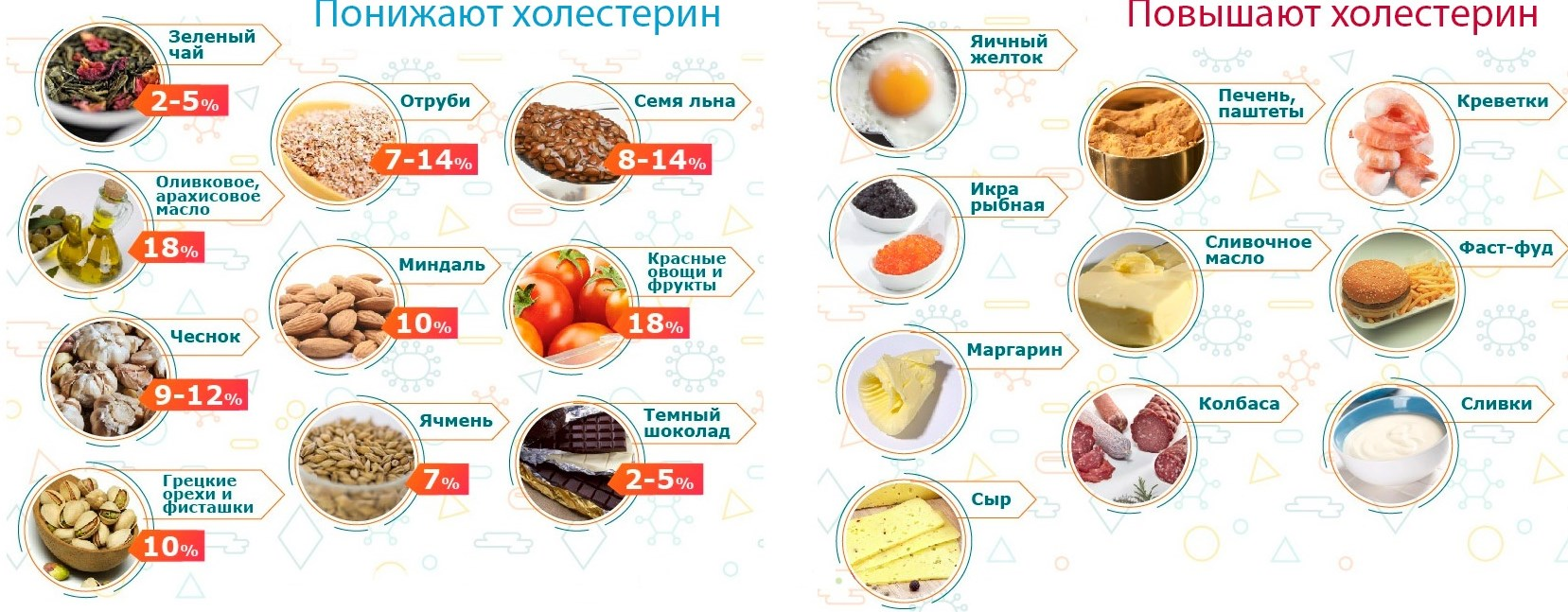 Продукты от холестерина