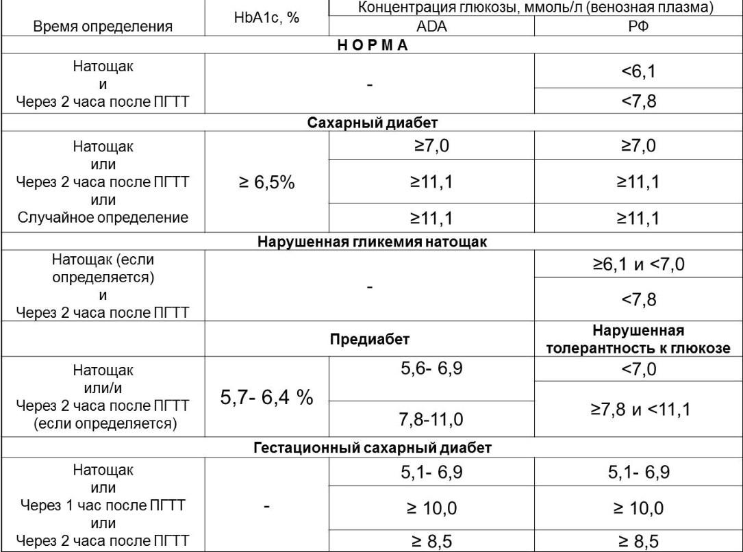 Норма сахара в крови у беременных таблица