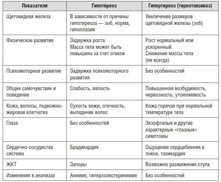 Тиреотоксикоз симптомы