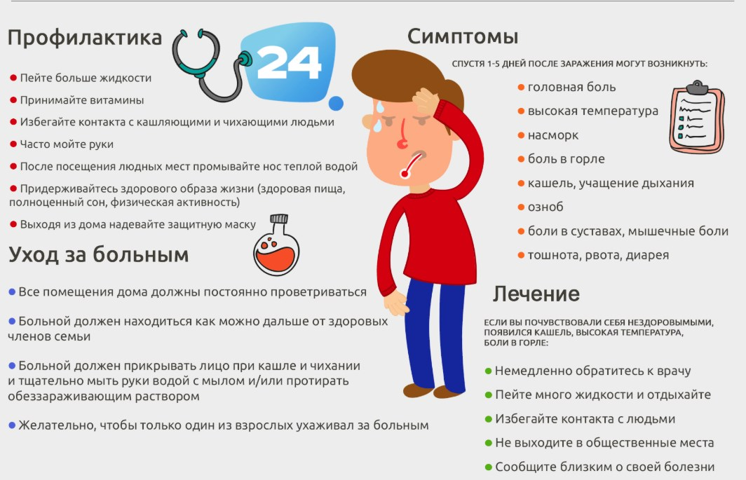 Как лечить симптомы ОРВИ
