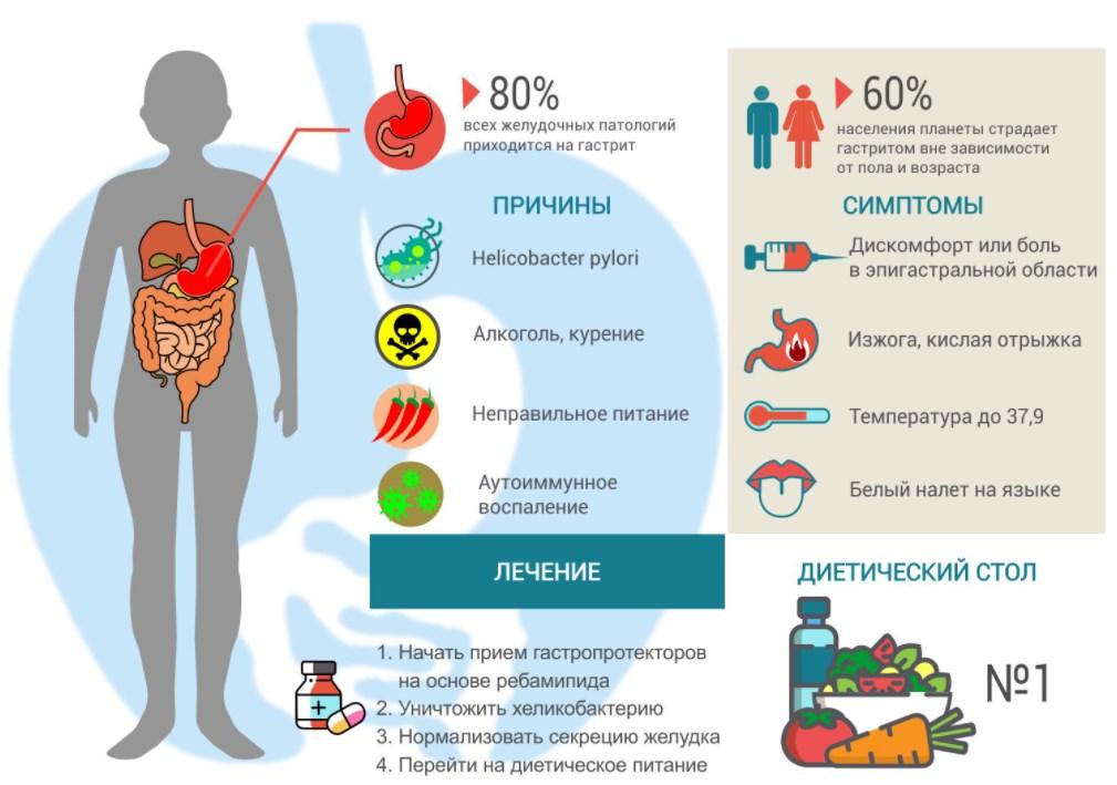 Эрозивный гастрит диета